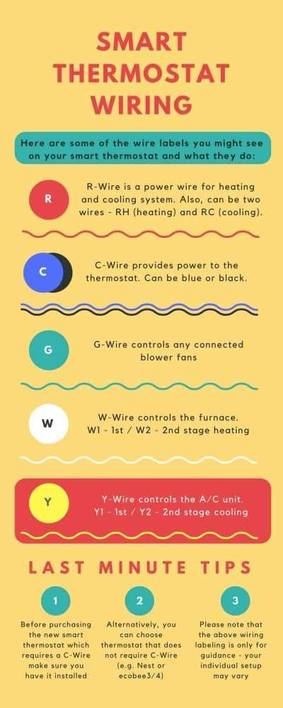 thermostat wiring infographic - c wire